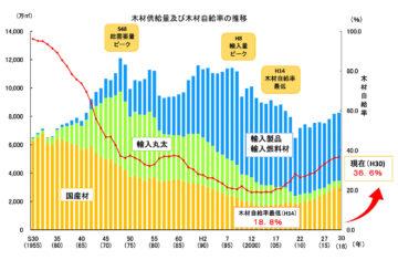 【現在(H30)の木材自給率は36.6% 思ったよりも、結構高い。】国産材の家づくりの画像