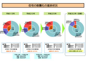 【住宅の耐震化の現状について】埼玉 設計事務所の家づくりの画像